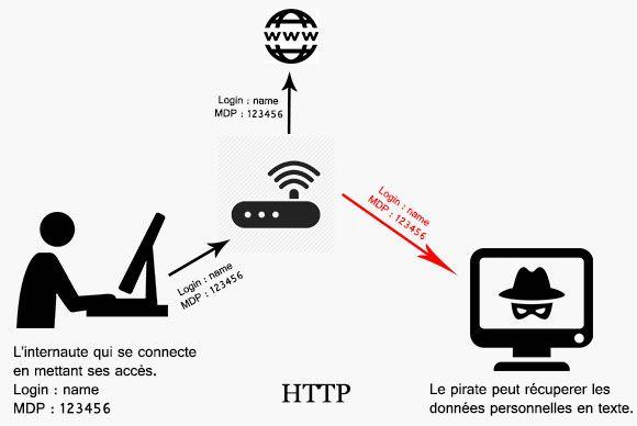 principe HTTP