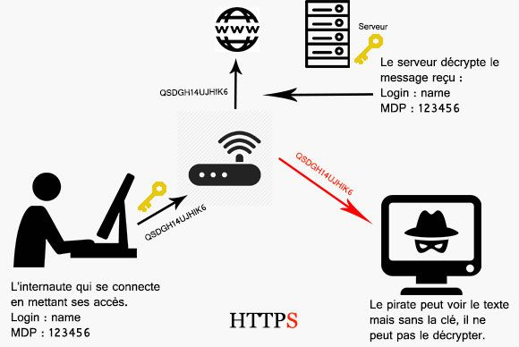 principe HTTPS