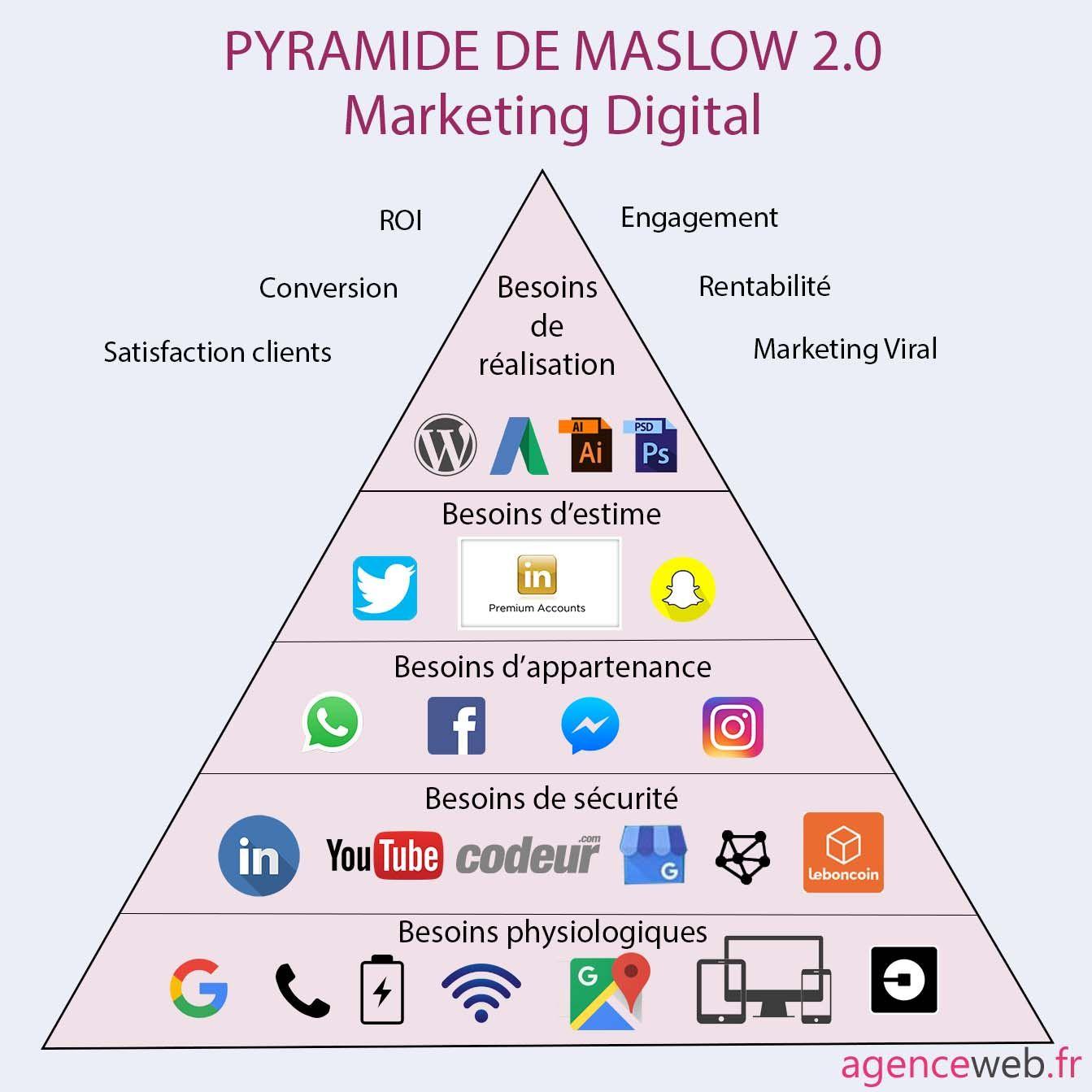 Pyramide-Maslow2.0
